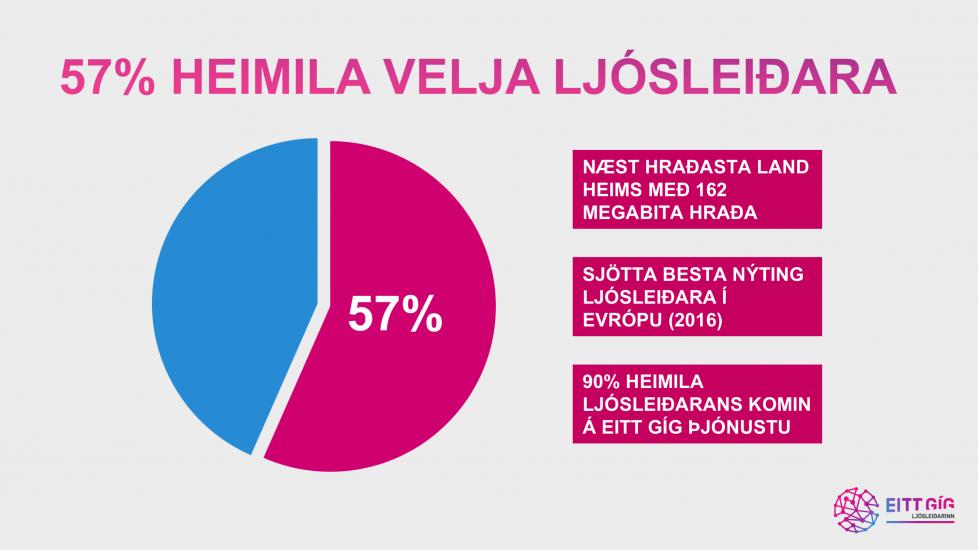 57_prosent_heimila_velja_ljosleidara_4.png